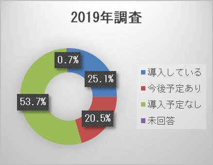 東京都が実施した2020年テレワーク導入実態調査